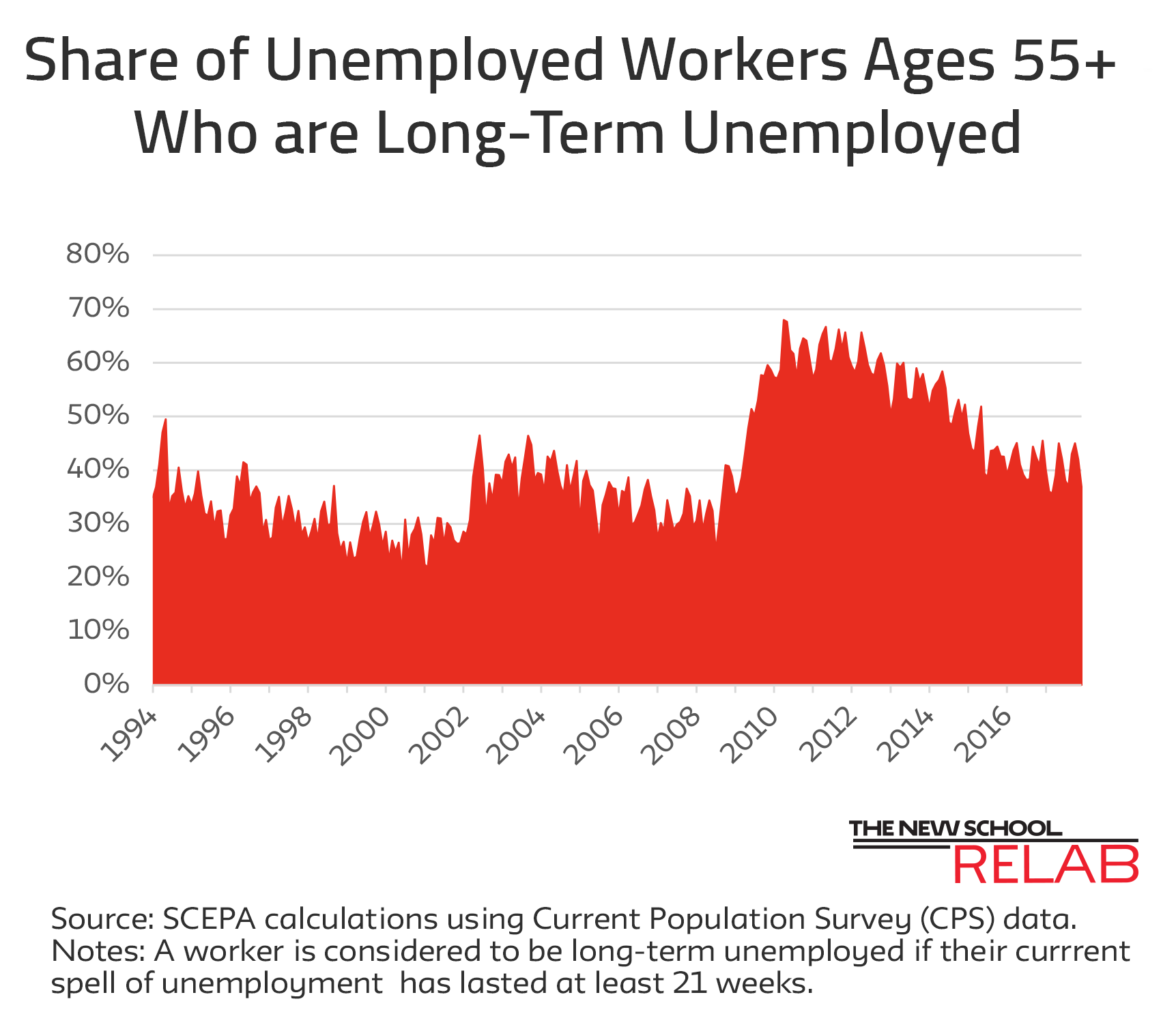 Long Term Unemployment Jan 18