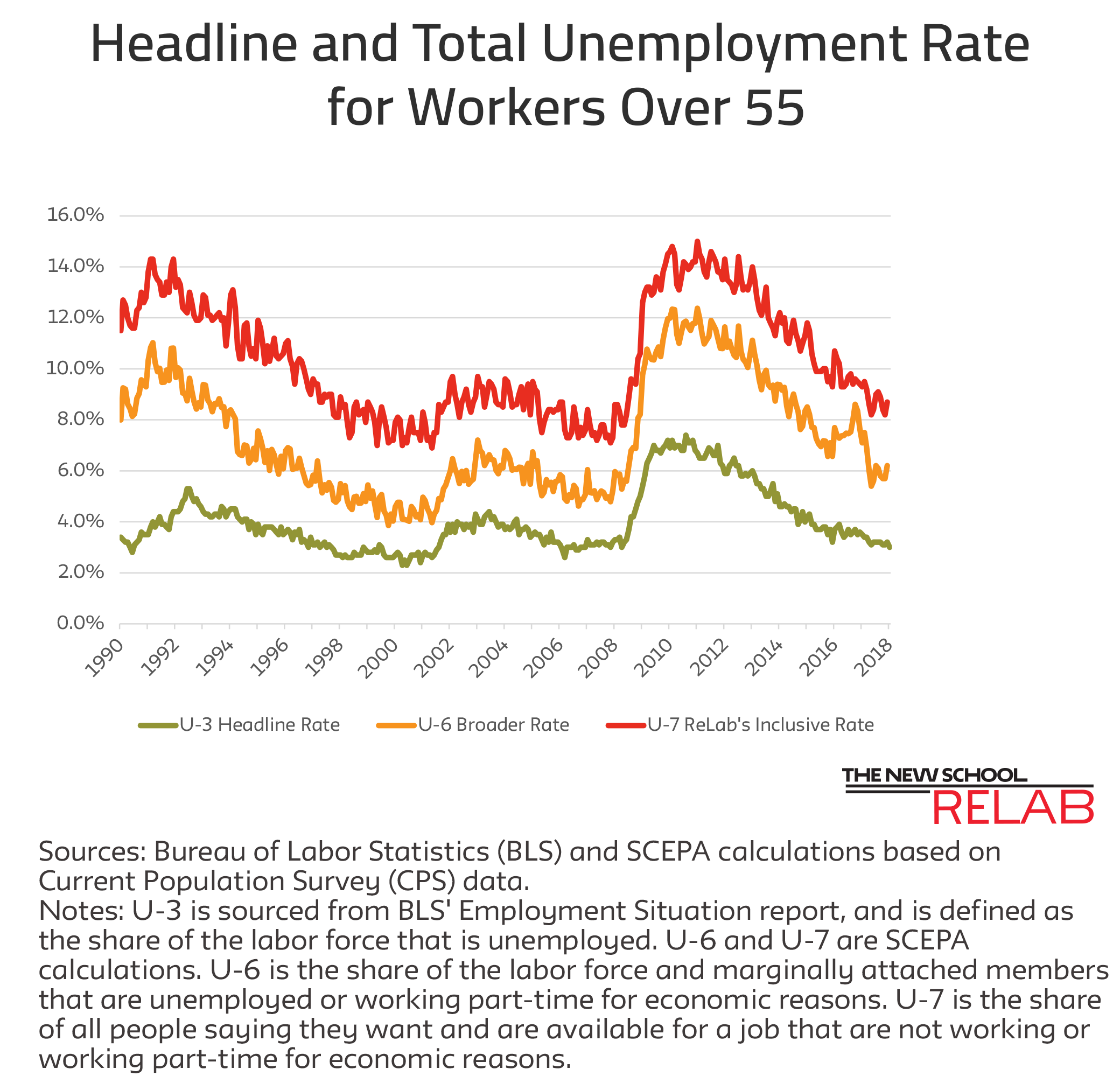 Unemployment Rates Feb 2 Job Report