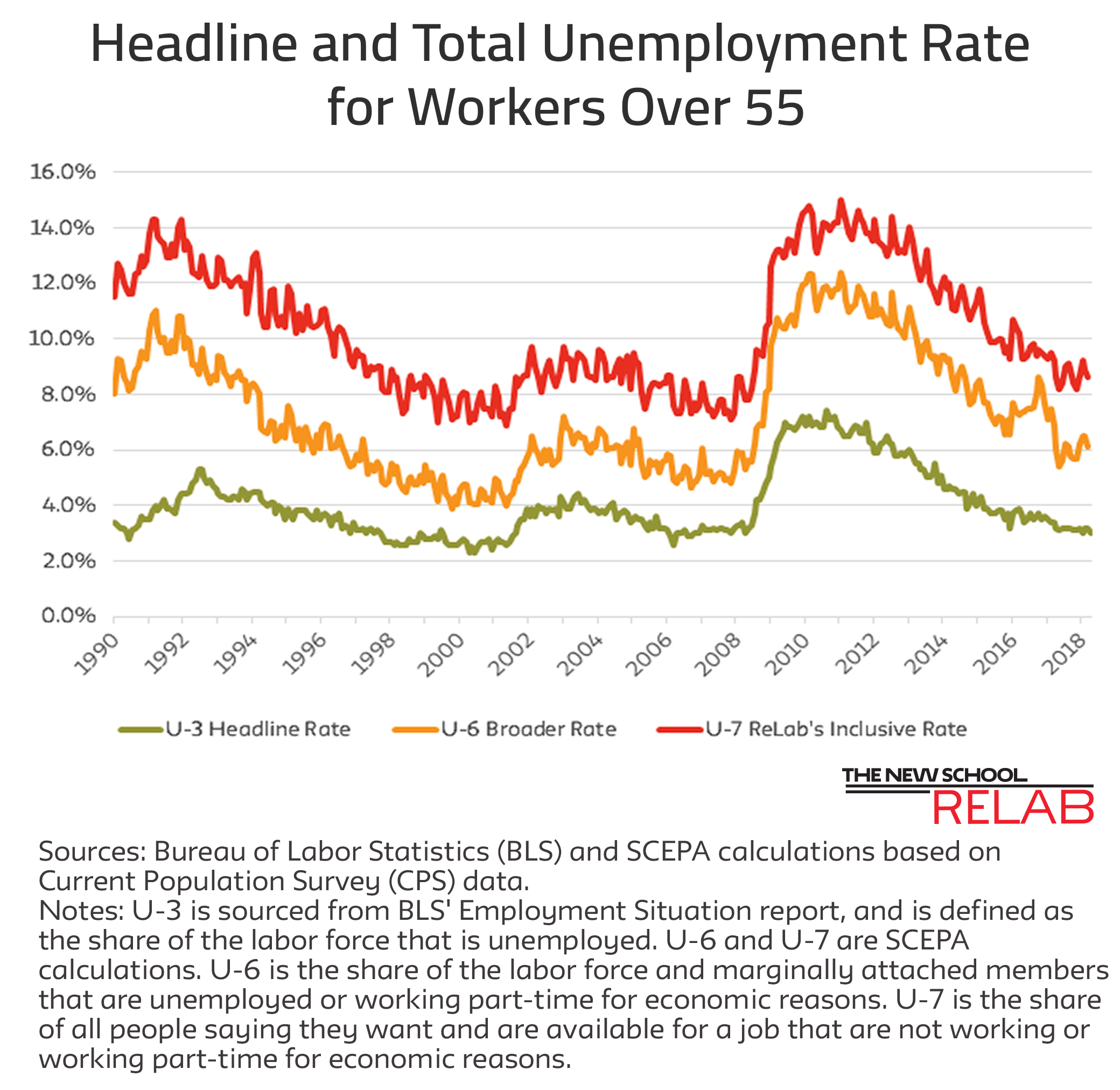 Unemployment Rates May 4 Job Report