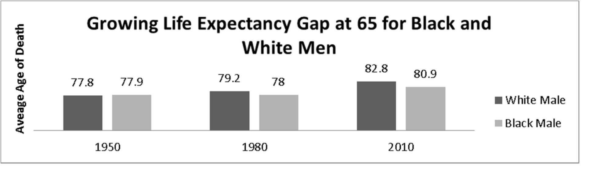 racial disparities PN graph 3