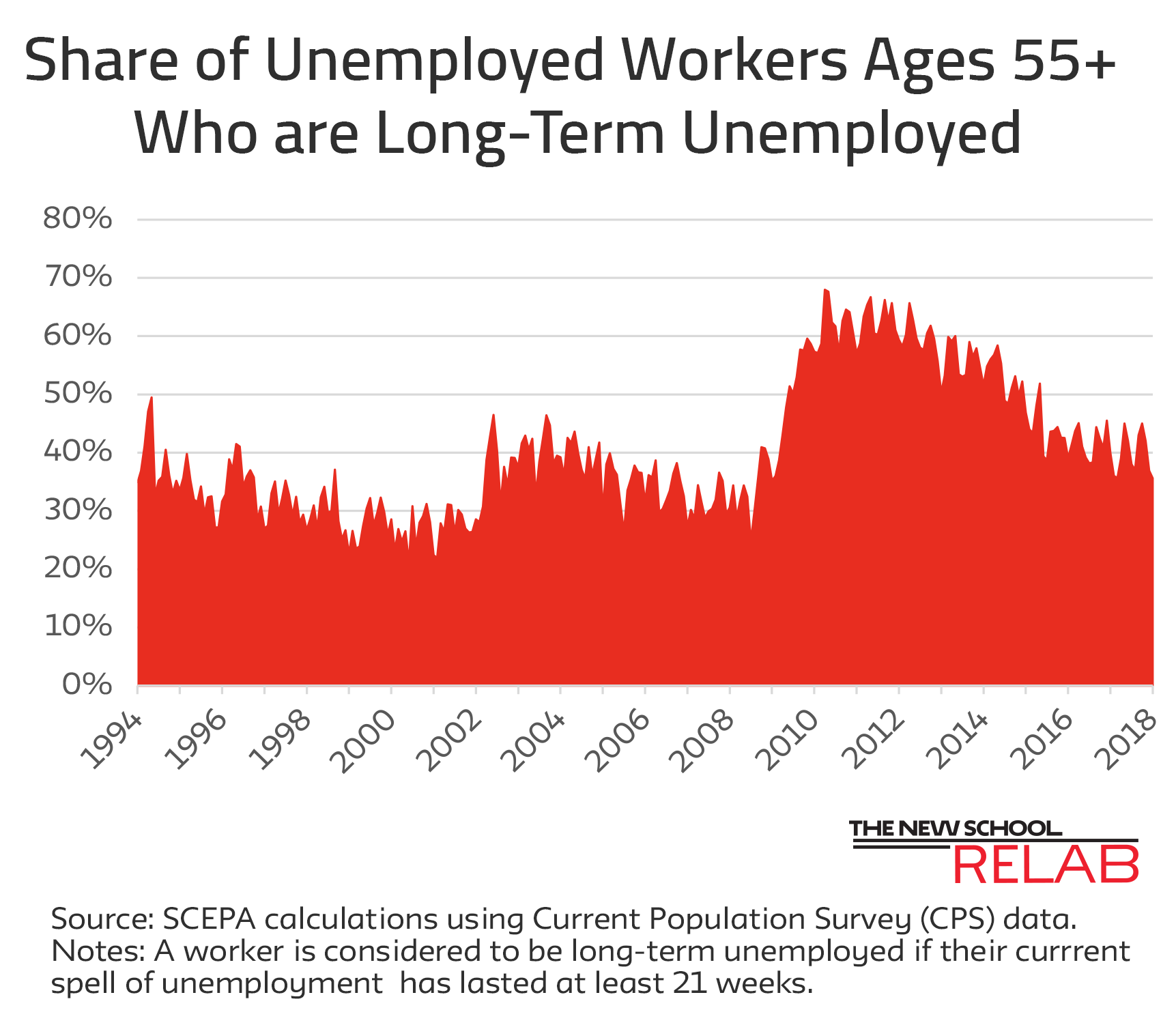 Long Term Unemployment Feb 18 updated
