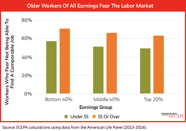 Final Final Chart Older Workers At All Incomes Fear The Labor Market