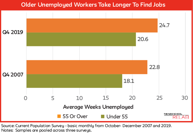 Older Unemployed Workers Take Longer To Find Jobs FINAL updated