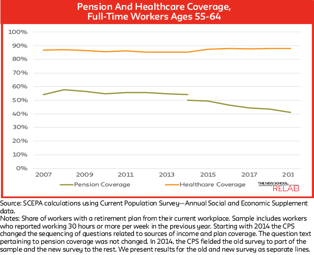 Pension and Healthcare Chart
