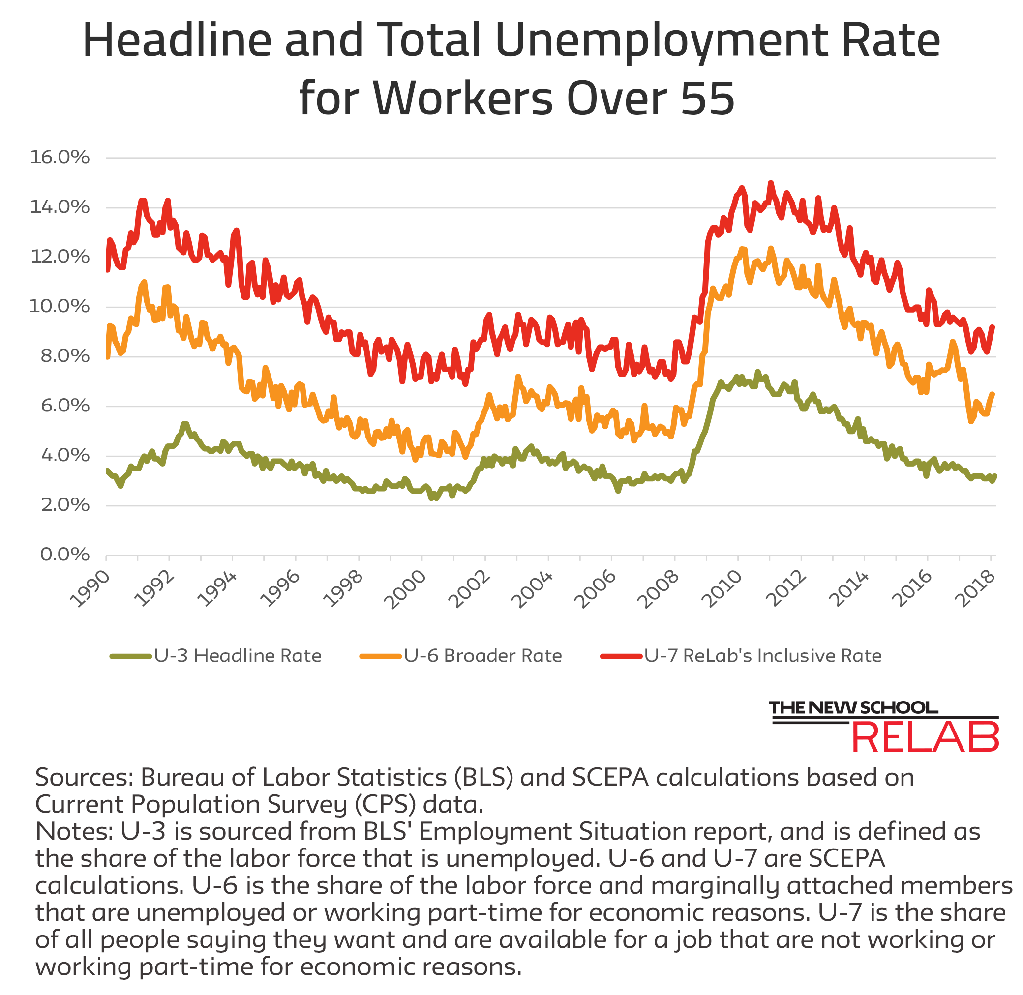 Unemployment Rates March 8 Job Report updated