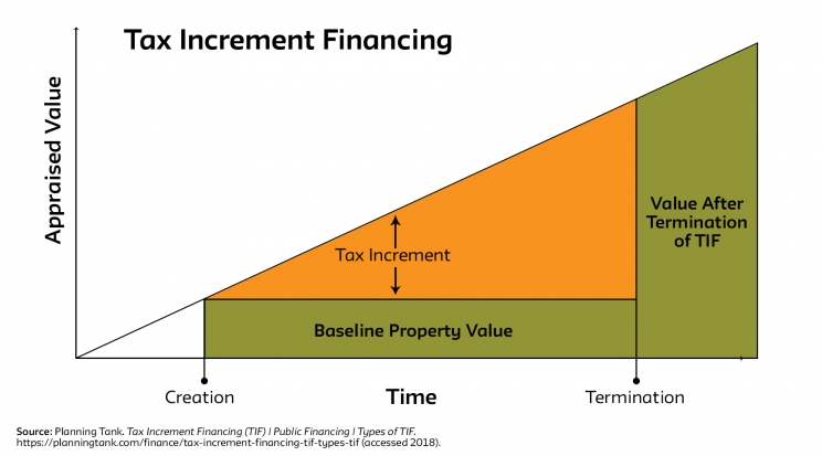 What is Tax Increment Financing (TIF)?