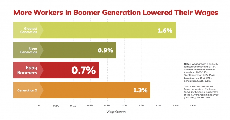 Boomers' Larger Birth Cohort Lowers Wages