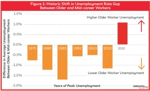 Older Workers Face Higher Unemployment Than Mid-Career Workers
