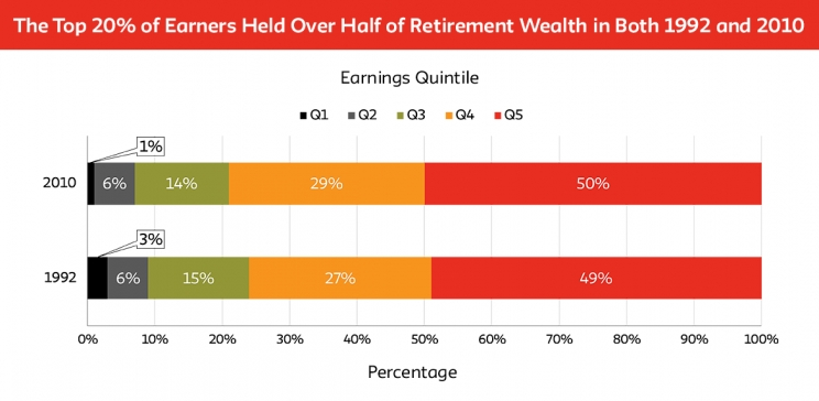 The Persistence of Extreme Retirement Inequality