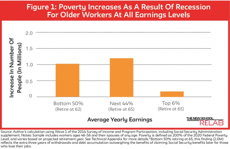 Recession Increases Downward Mobility in Retirement: Middle Earners Hit From Both Sides