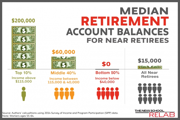 Inadequate Retirement Savings for Workers Nearing Retirement