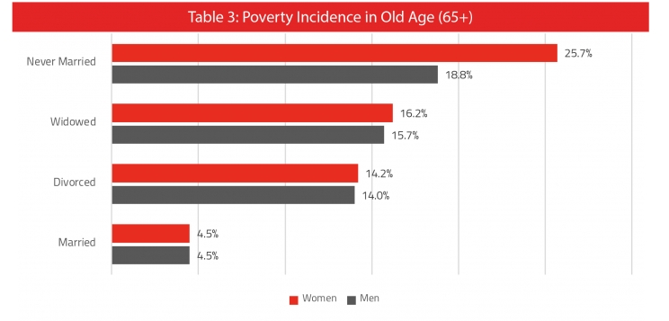 Old Age Poverty: Single Women & Widows