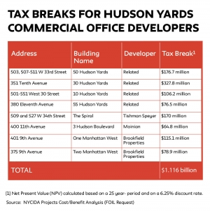 Hudson Yards: $1B in Commercial Subsidies